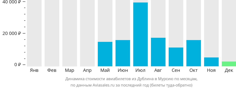 Динамика стоимости авиабилетов из Дублина в Мурсию по месяцам