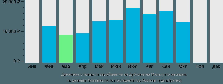 Динамика стоимости авиабилетов из Дублина на Мальту по месяцам