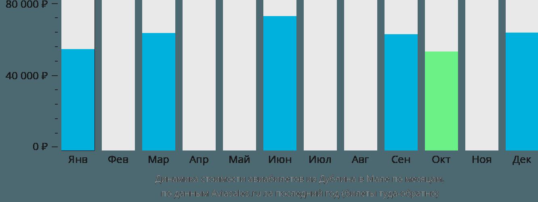 Динамика стоимости авиабилетов из Дублина в Мале по месяцам