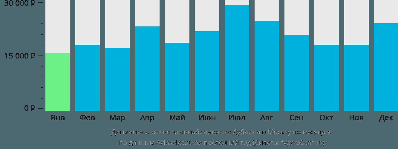 Динамика стоимости авиабилетов из Дублина в Москву по месяцам