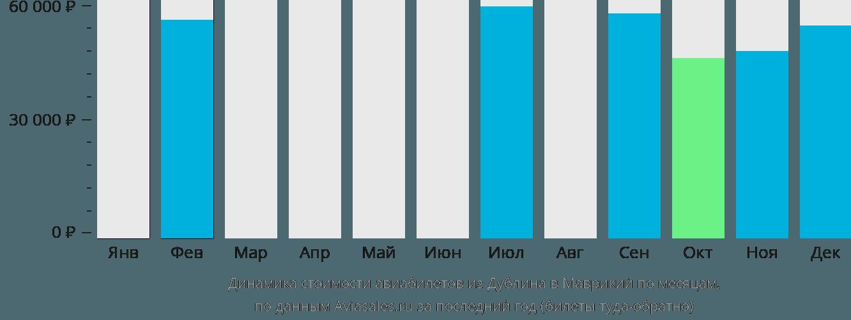 Динамика стоимости авиабилетов из Дублина в Маврикий по месяцам