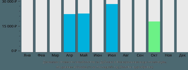 Динамика стоимости авиабилетов из Дублина в Минеральные воды по месяцам