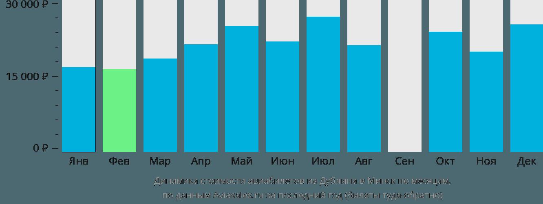 Динамика стоимости авиабилетов из Дублина в Минск по месяцам
