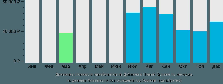 Динамика стоимости авиабилетов из Дублина в Новый Орлеан по месяцам