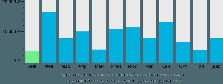 Динамика стоимости авиабилетов из Дублина в Мюнхен по месяцам