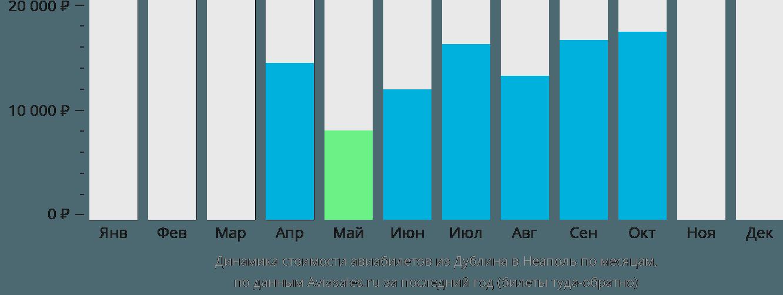 Динамика стоимости авиабилетов из Дублина в Неаполь по месяцам
