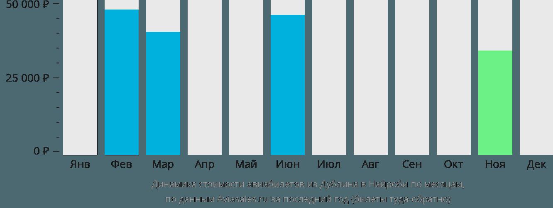 Динамика стоимости авиабилетов из Дублина в Найроби по месяцам