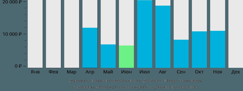 Динамика стоимости авиабилетов из Дублина в Ниццу по месяцам