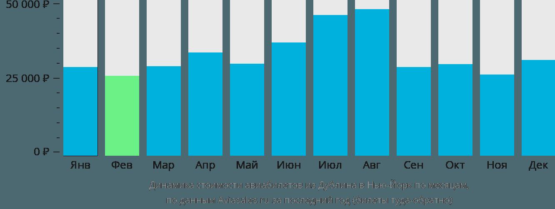Динамика стоимости авиабилетов из Дублина в Нью-Йорк по месяцам