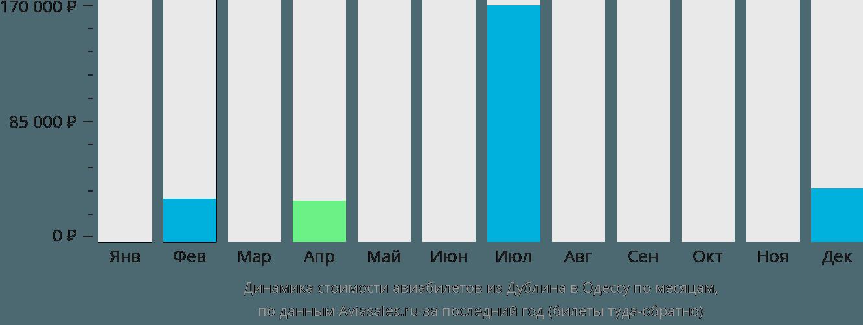 Динамика стоимости авиабилетов из Дублина в Одессу по месяцам