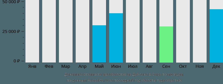 Динамика стоимости авиабилетов из Дублина в Омск по месяцам