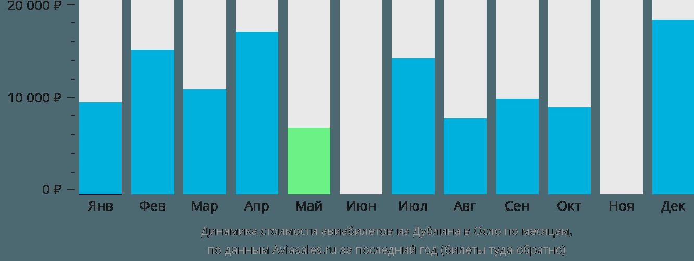 Динамика стоимости авиабилетов из Дублина в Осло по месяцам