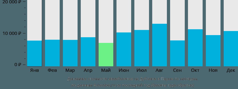 Динамика стоимости авиабилетов из Дублина в Париж по месяцам
