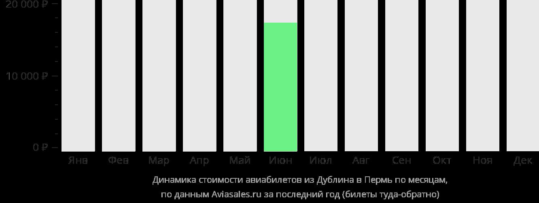 Динамика стоимости авиабилетов из Дублина в Пермь по месяцам