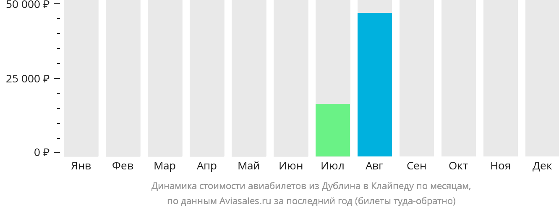 Динамика стоимости авиабилетов из Дублина в Клайпеду по месяцам