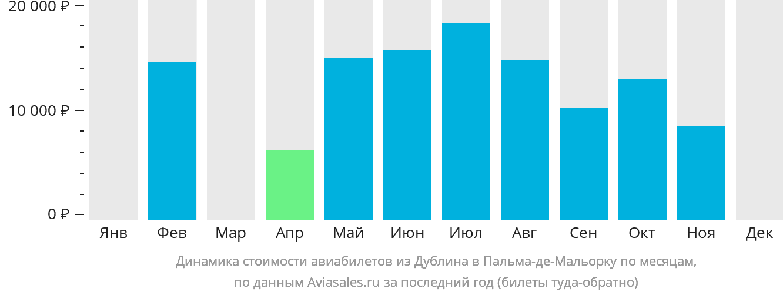 Динамика стоимости авиабилетов из Дублина в Пальма-де-Майорку по месяцам