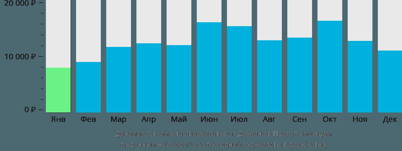 Динамика стоимости авиабилетов из Дублина в Прагу по месяцам