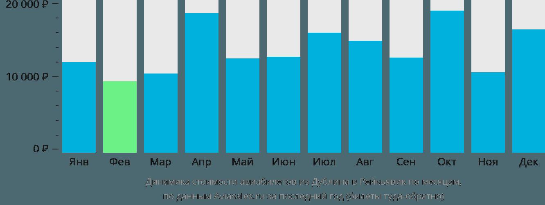 Динамика стоимости авиабилетов из Дублина в Рейкьявик по месяцам
