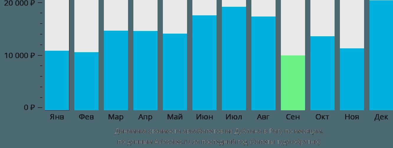Динамика стоимости авиабилетов из Дублина в Ригу по месяцам