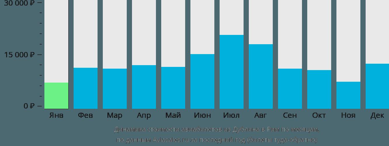 Динамика стоимости авиабилетов из Дублина в Рим по месяцам