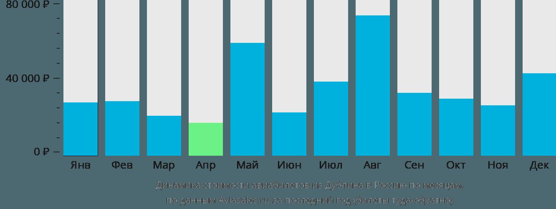 Динамика стоимости авиабилетов из Дублина в Россию по месяцам