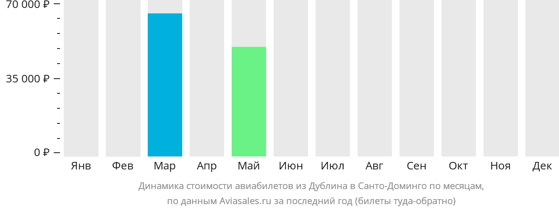 Динамика стоимости авиабилетов из Дублина в Санто-Доминго по месяцам
