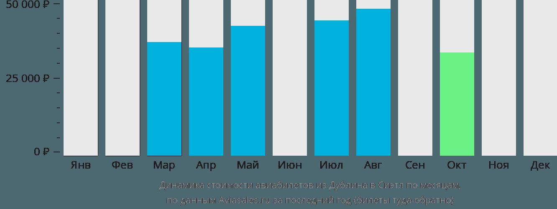 Динамика стоимости авиабилетов из Дублина в Сиэтл по месяцам