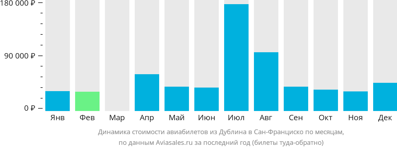 Динамика стоимости авиабилетов из Дублина в Сан-Франциско по месяцам