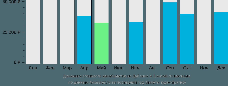 Динамика стоимости авиабилетов из Дублина в Шанхай по месяцам
