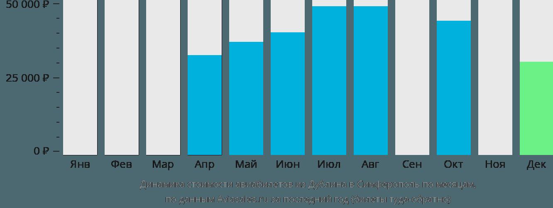 Динамика стоимости авиабилетов из Дублина в Симферополь по месяцам