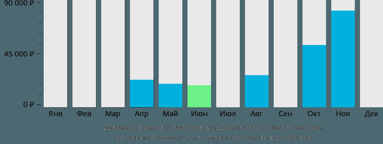 Динамика стоимости авиабилетов из Дублина в Салоники по месяцам