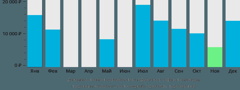 Динамика стоимости авиабилетов из Дублина в Софию по месяцам