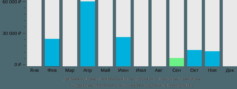 Динамика стоимости авиабилетов из Дублина в Стокгольм по месяцам