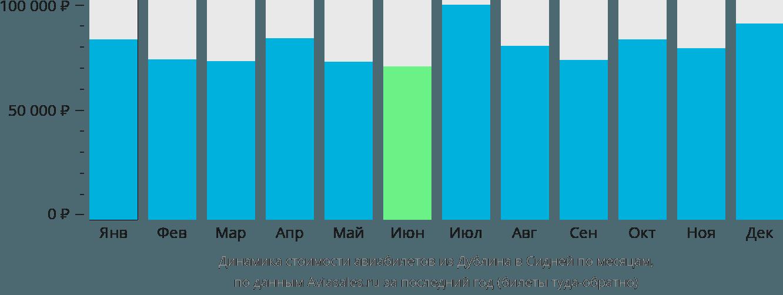 Динамика стоимости авиабилетов из Дублина в Сидней по месяцам