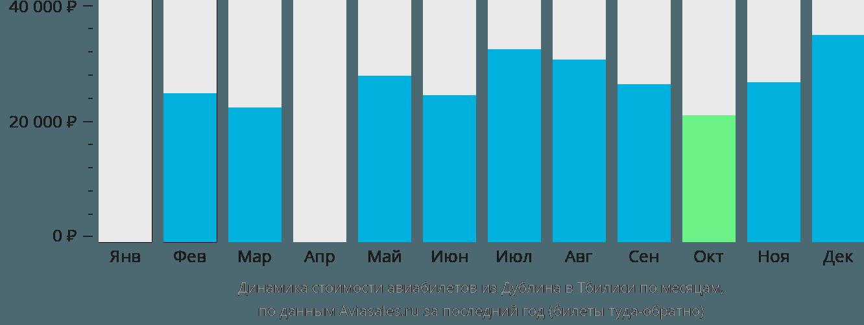 Динамика стоимости авиабилетов из Дублина в Тбилиси по месяцам