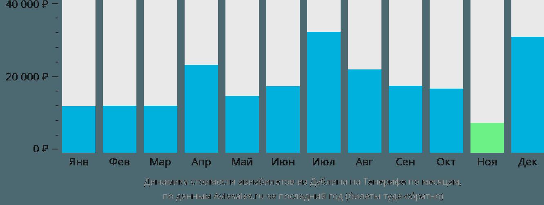 Динамика стоимости авиабилетов из Дублина на Тенерифе по месяцам