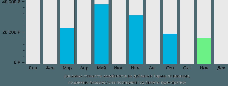 Динамика стоимости авиабилетов из Дублина в Тирану по месяцам