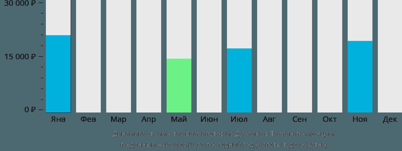 Динамика стоимости авиабилетов из Дублина в Таллин по месяцам