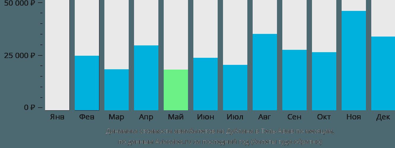 Динамика стоимости авиабилетов из Дублина в Тель-Авив по месяцам