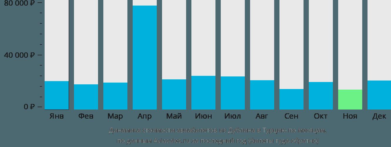 Динамика стоимости авиабилетов из Дублина в Турцию по месяцам