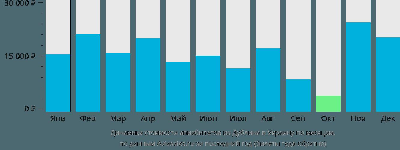 Динамика стоимости авиабилетов из Дублина в Украину по месяцам