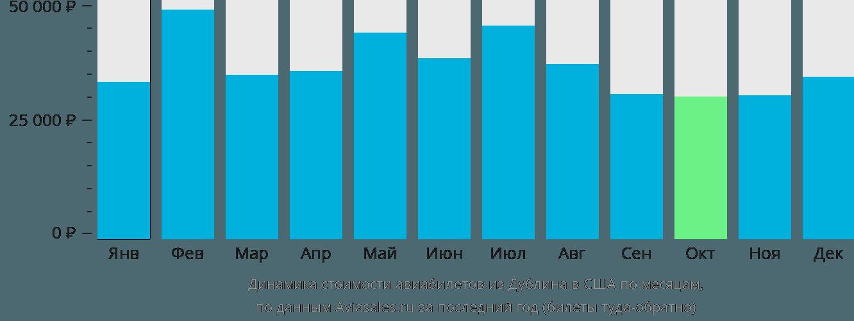 Динамика стоимости авиабилетов из Дублина в США по месяцам