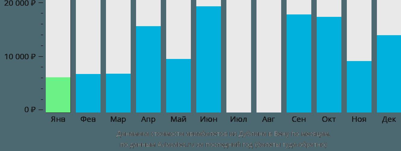 Динамика стоимости авиабилетов из Дублина в Вену по месяцам