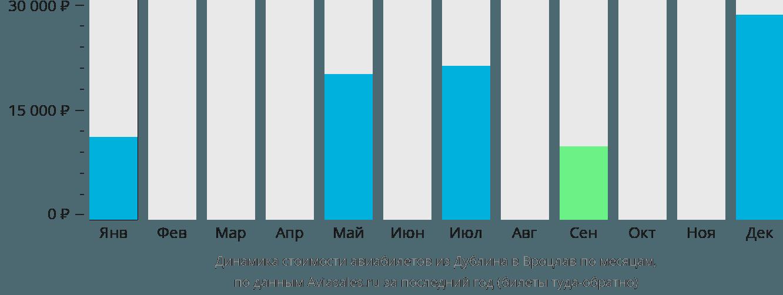 Динамика стоимости авиабилетов из Дублина в Вроцлав по месяцам
