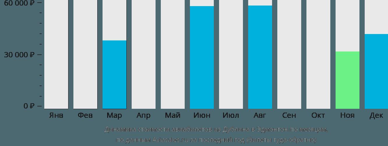 Динамика стоимости авиабилетов из Дублина в Эдмонтон по месяцам