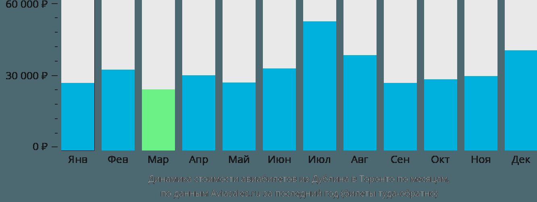 Динамика стоимости авиабилетов из Дублина в Торонто по месяцам