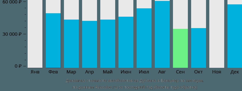 Динамика стоимости авиабилетов из Дублина в Ванкувер по месяцам