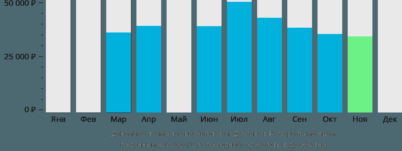 Динамика стоимости авиабилетов из Дублина в Калгари по месяцам