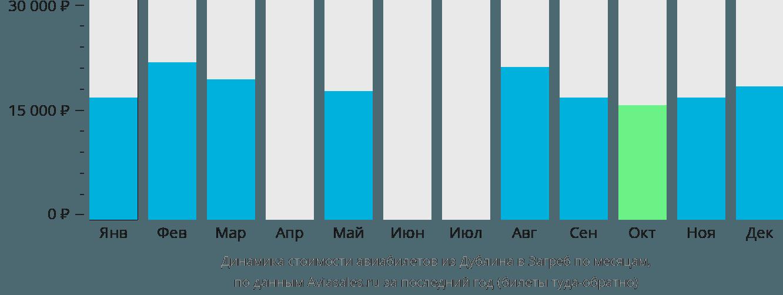 Динамика стоимости авиабилетов из Дублина в Загреб по месяцам
