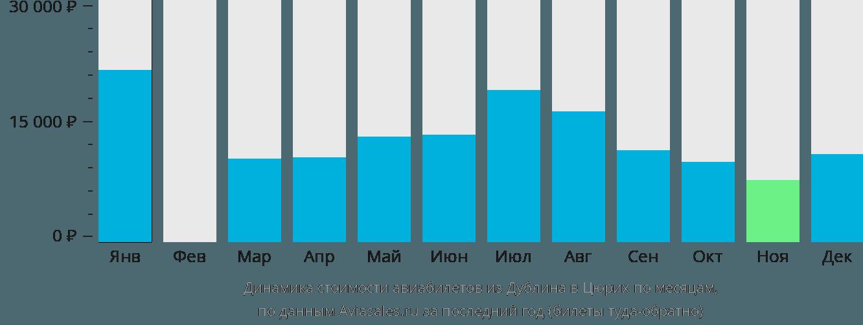 Динамика стоимости авиабилетов из Дублина в Цюрих по месяцам